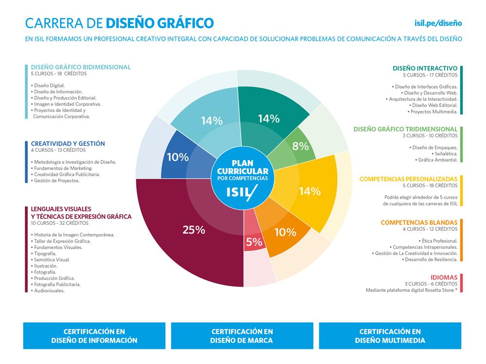 Isil carreras for Escuela argentina de diseno